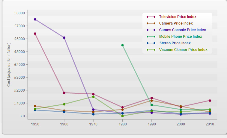 Graph showing product prices since the 50s